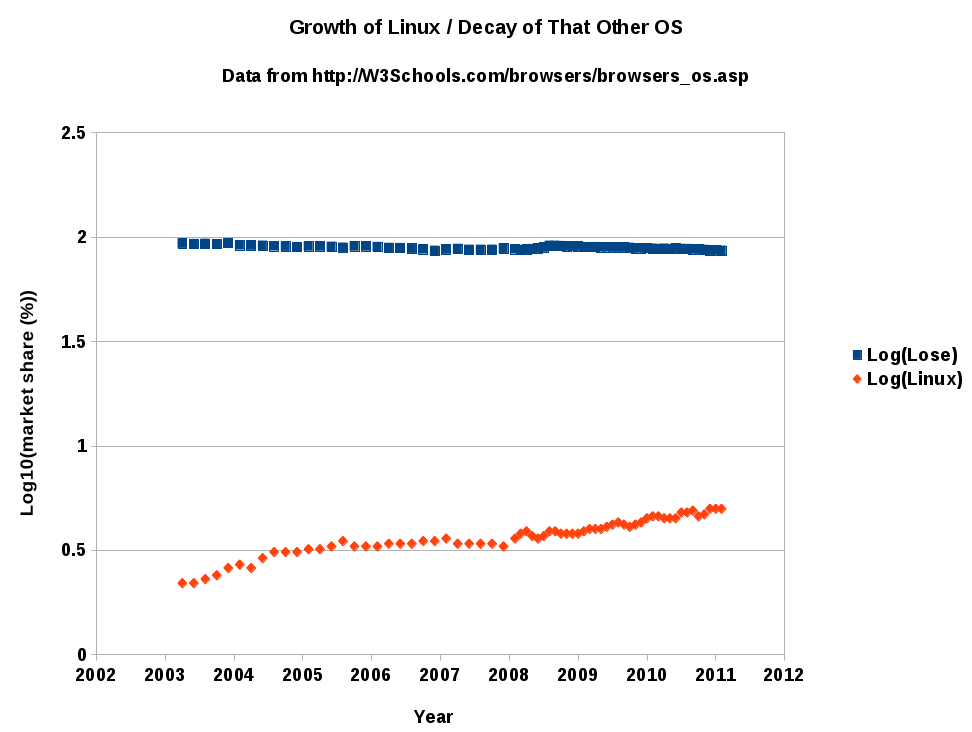 Logarithmic Graph of GNU/Linux Desktop Share indicated by visits to W3Schools.com