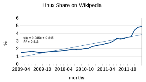 web stats for Linux from Wikimedia