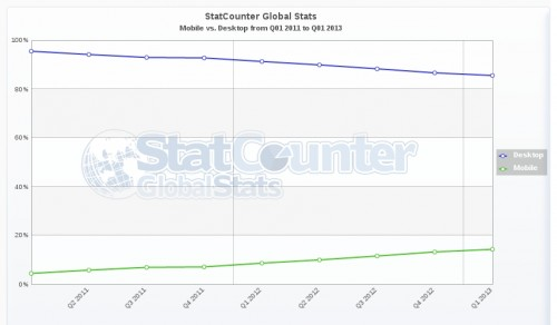 StatCounter-mobile_vs_desktop-ww-quarterly-201101-201301
