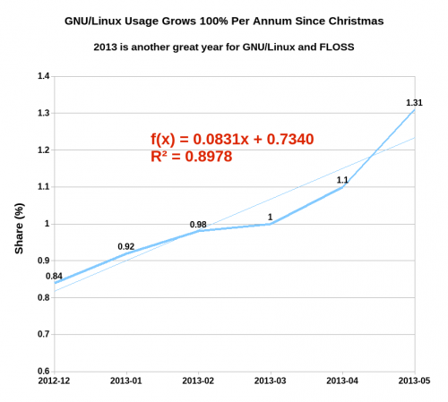 GNU-Linux_Growth_in_2013