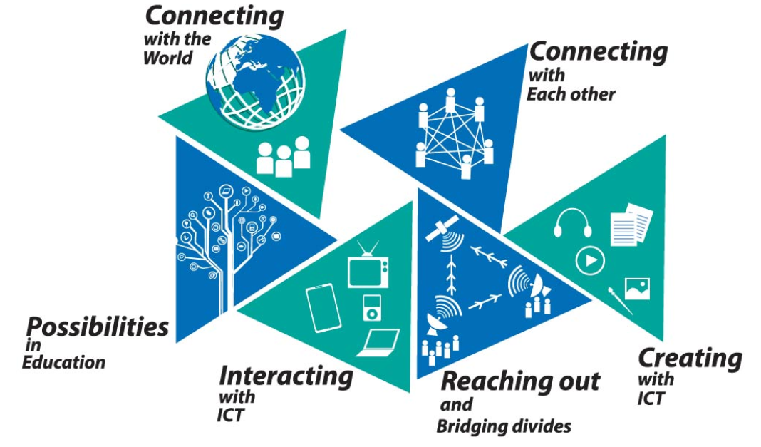 role of ict in flattening the world Role of information communication technology in family economic development and environmental the last two decades has seen the adoption of information and communication technology (ict) in contemporary church communications for.